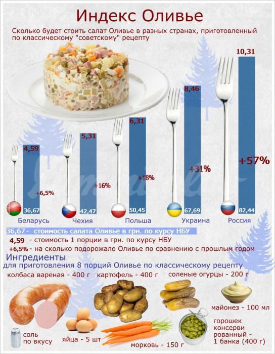 На фото Насколько вырос индекс салата «Оливье»?