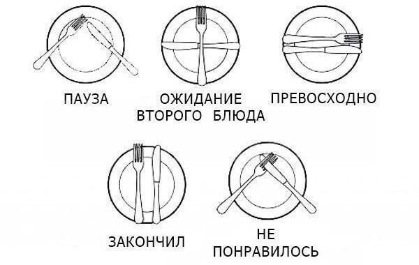 Правила поведения за столом: Расположение приборов