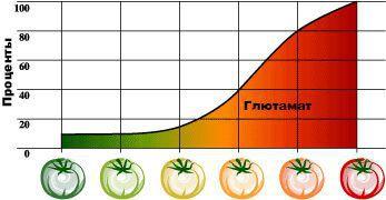 tomato_graph