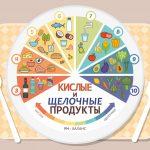 Водородный показатель (pH) распространенных продуктов питания