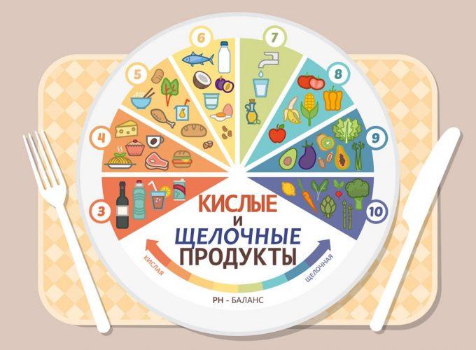 На фото Водородный показатель (pH) распространенных продуктов питания